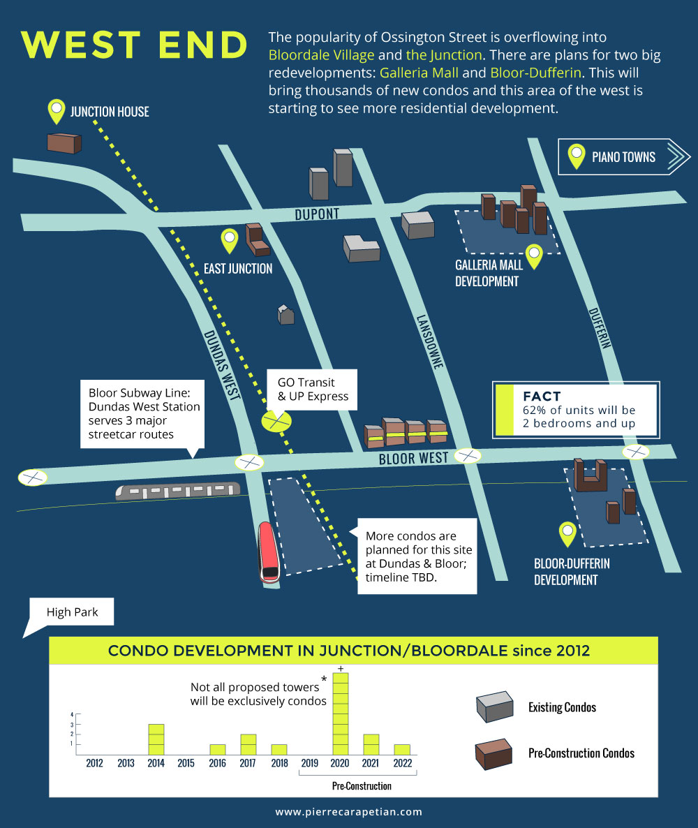 West End Infographic - Up and coming Toronto Neighbourhoods 2019