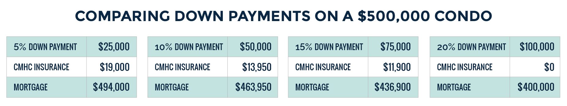 Chart showing different down payment break downs on a $500K condo