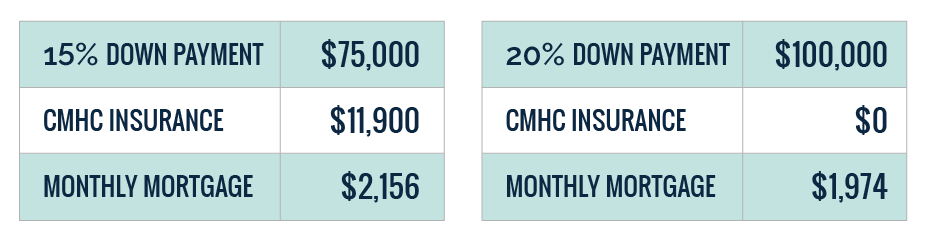Chart comparing monthly mortgage payments for different down payments
