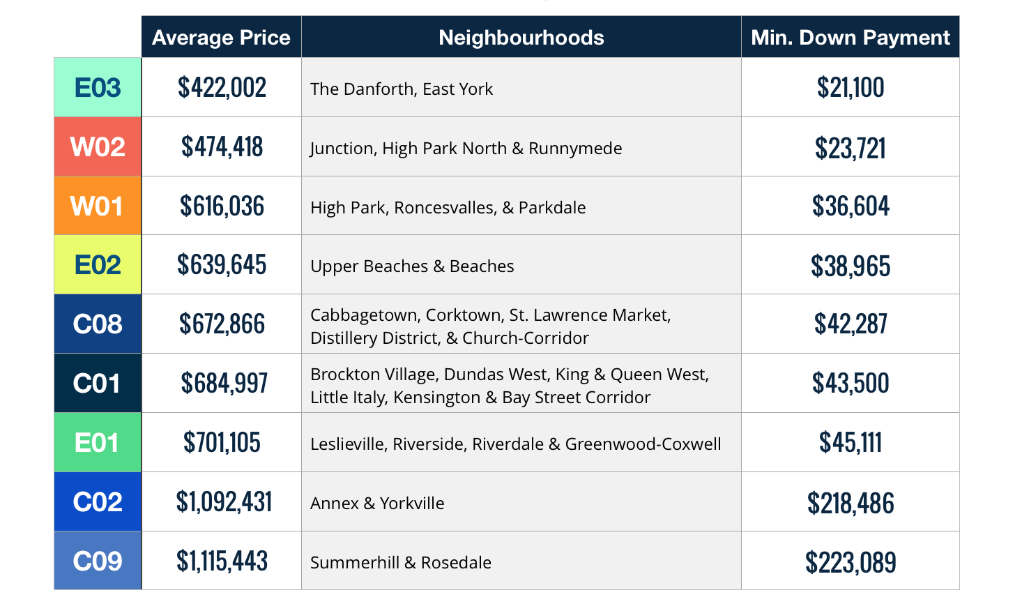 A chart showing the cost to buy a condo per Toronto neighbourhood