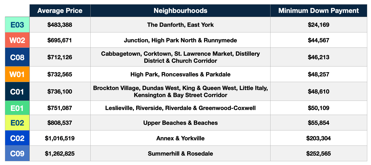 average cost to buy a condo per neighbourhood