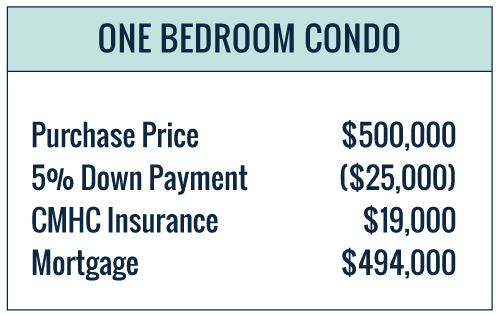 Cost to purchase a $500K condo with 5% down payment