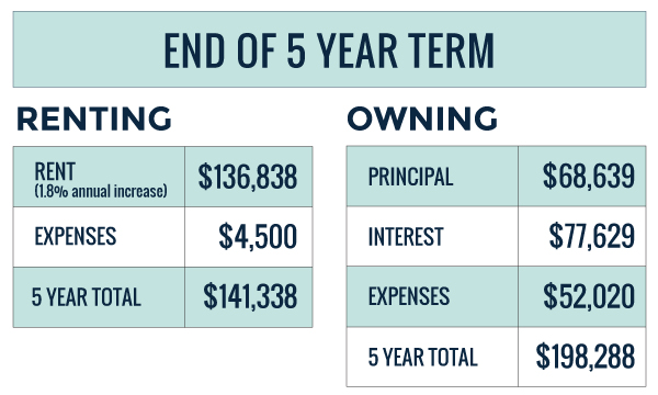 rent versus buy 5 year expenses total