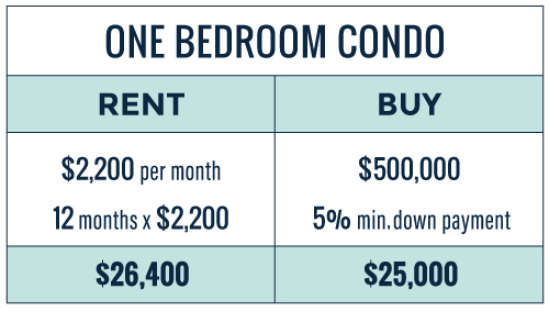 Chart comparing the cost to rent and buy a one bedroom condo in Toronto