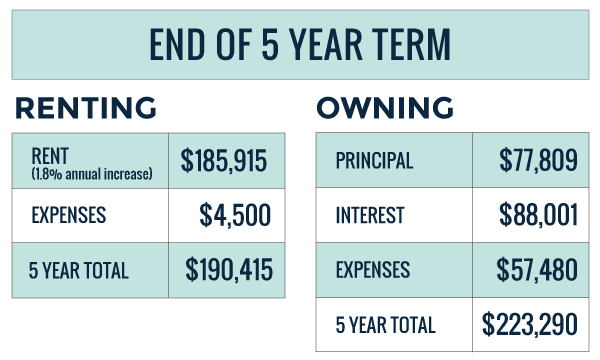 renting vs owning in retirement 5 year expenses