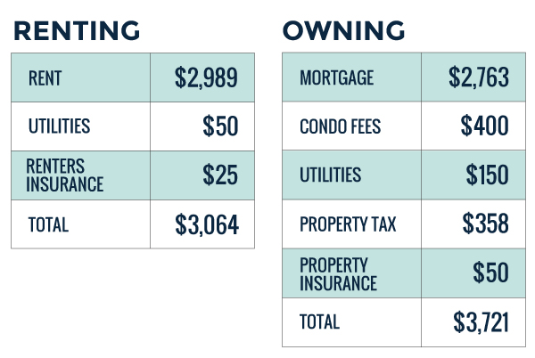 renting vs owning in retirement expenses