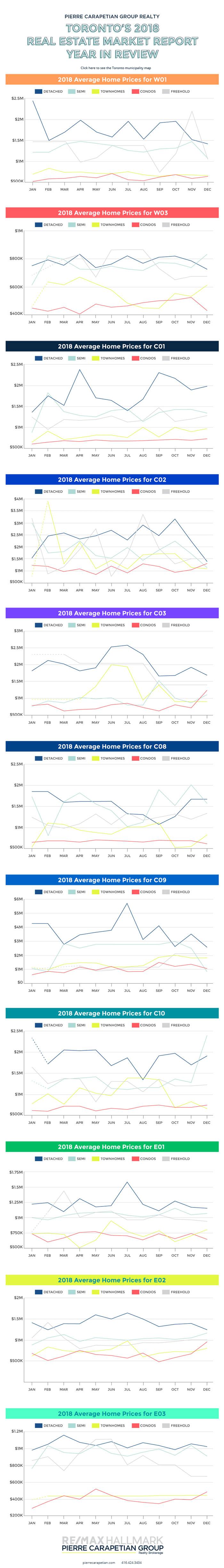 Toronto's 2018 real estate market average sale price infographic
