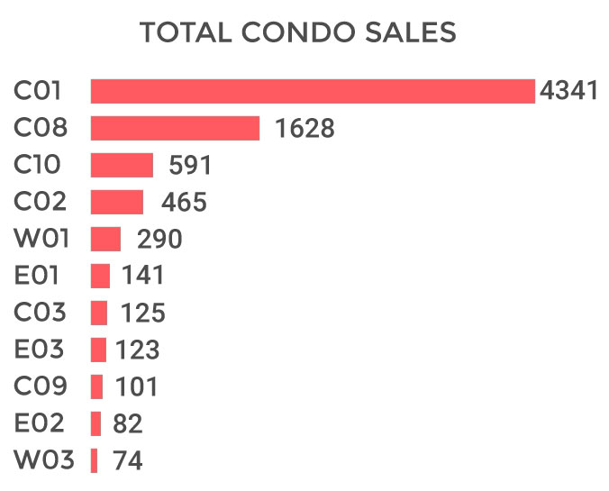 Toronto Condo Total Sales Volume 2018
