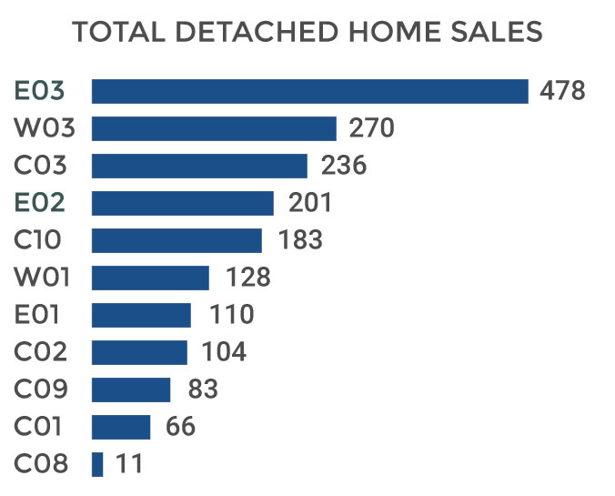 Toronto Detached Home Total Sales Volume 2018