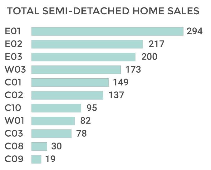 Toronto Semi-Detached Total Sales Volume 2018