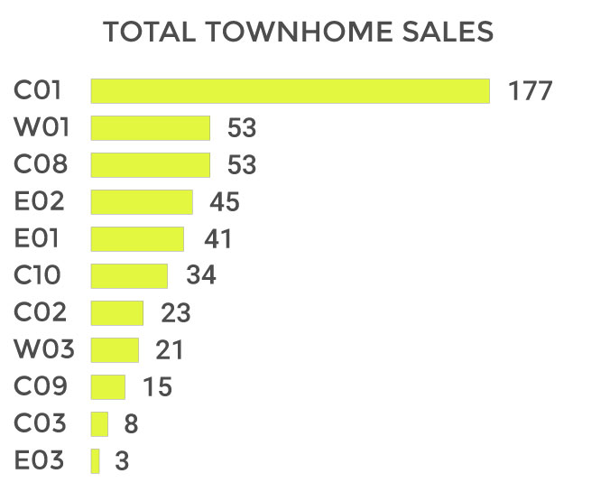Toronto Townhome Total Sales Volume 2018