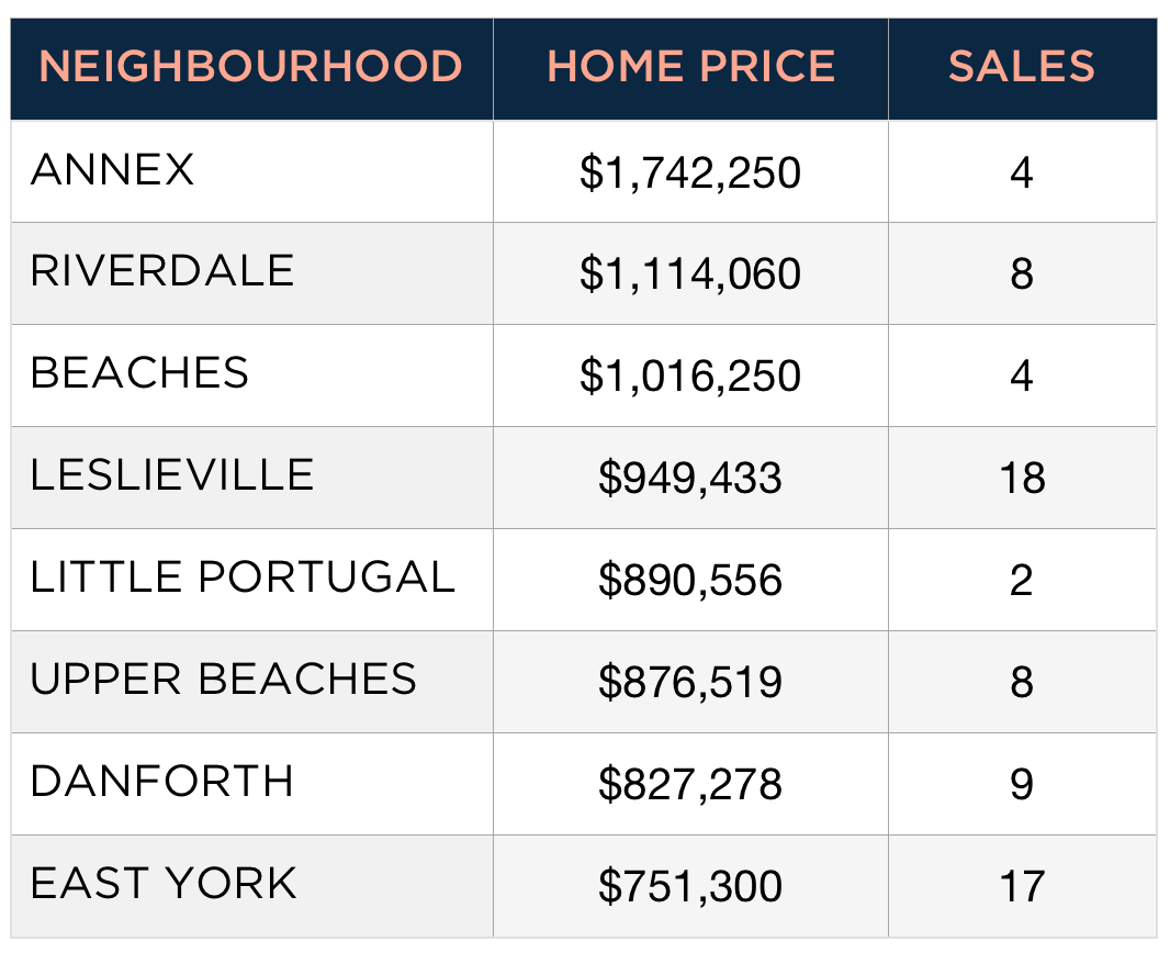 Cost to Buy a Semi-Detached Home in Toronto by Neighbourhood