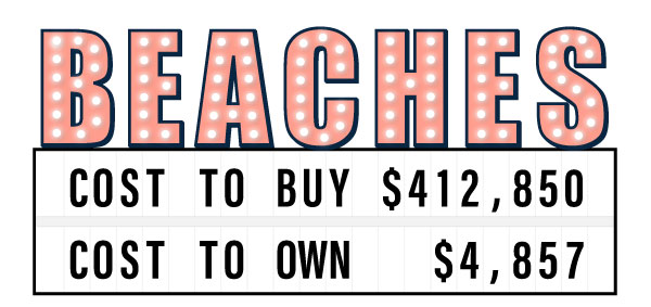 Sign showing the cost to buy and own a semi-detached home in the Beaches