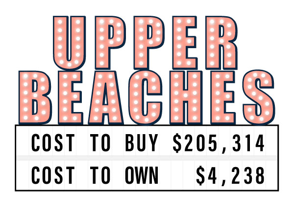 Sign showing the cost to buy and own a semi-detached home in the Upper Beaches