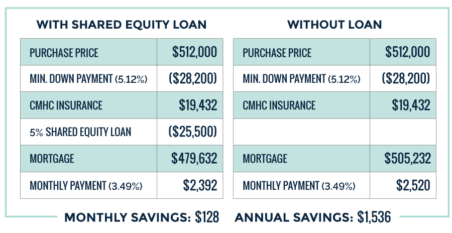 charts comparing first time buyer incentive loan savings