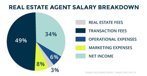 real estate agent salary breakdown