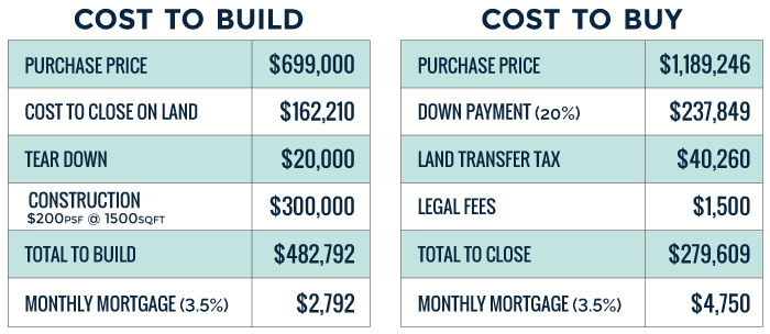 cost of building a house vs. buying chart