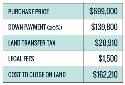 Chart with Cost to Buy Land in Toronto to build