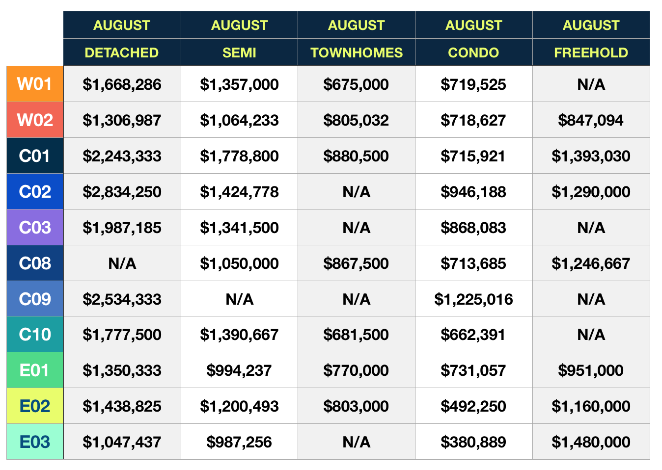 August 2019 Toronto Average Home Prices