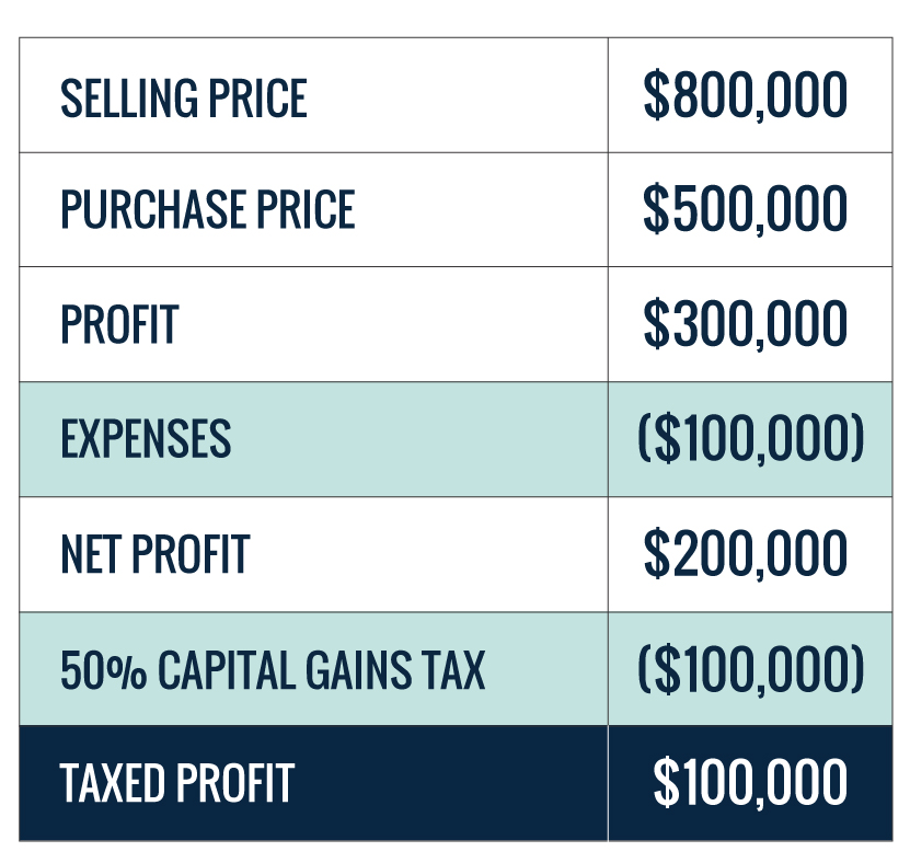 investment property capital gains tax chart
