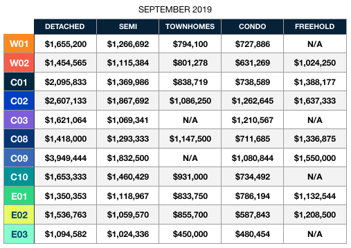 september 2019 average home prices