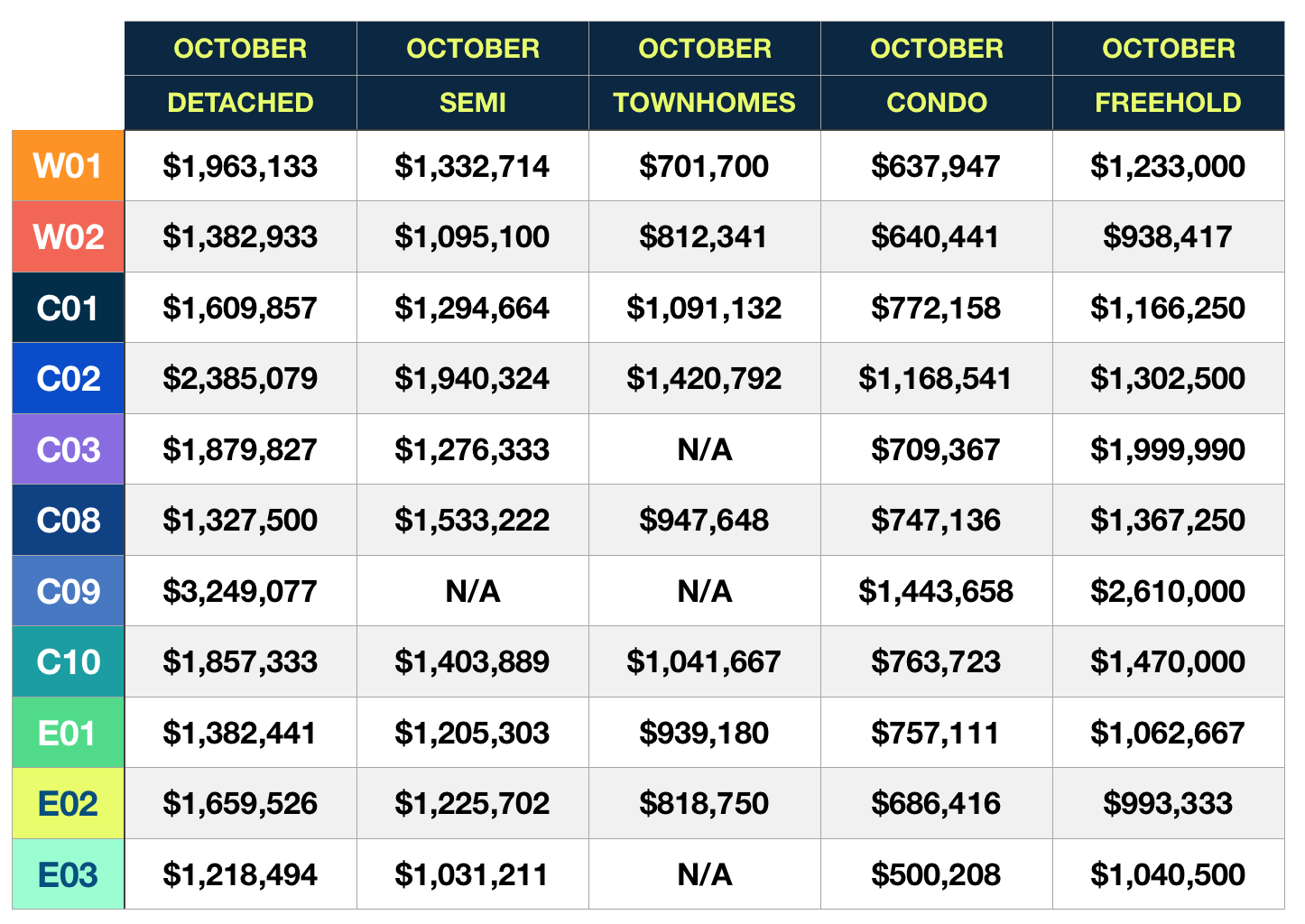october 2019 average home prices