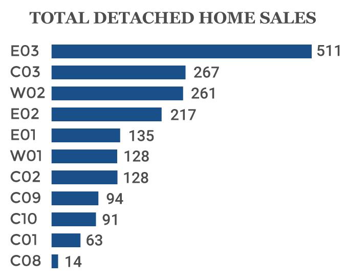 2019 toronto detached home sales