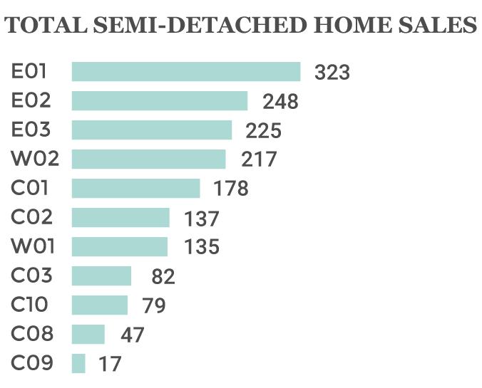 2019 toronto semi-detached home sales