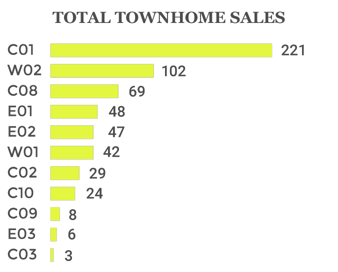 2019 toronto townhome home sales
