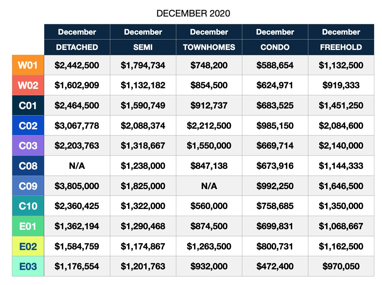 Toronto real estate market December 2020 home prices