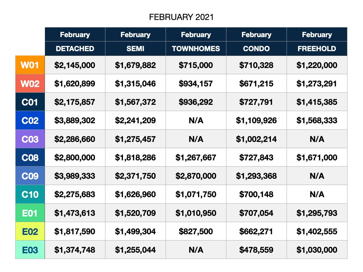 Toronto real estate market February 2021 home prices